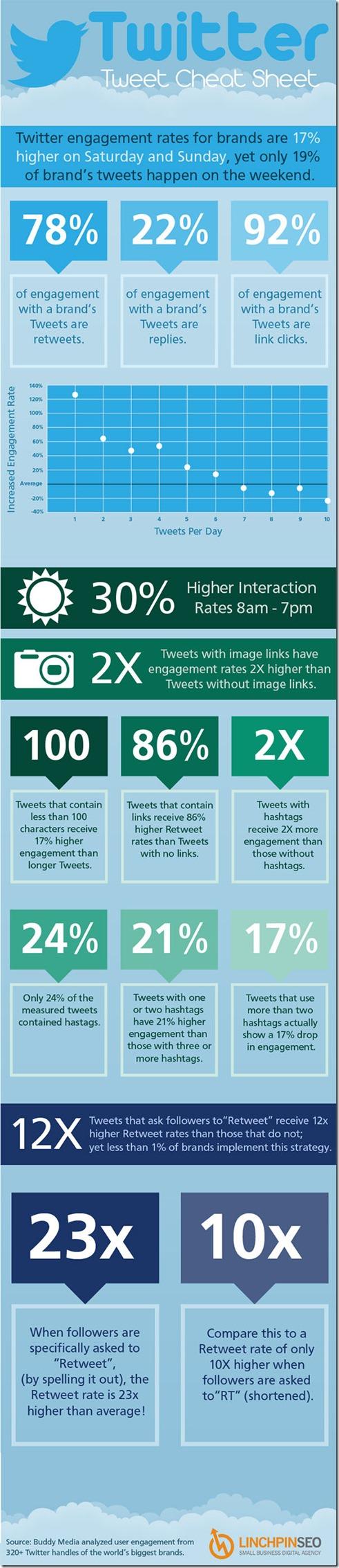 Infographic-Twitter-Tweet-Cheat-Sheet