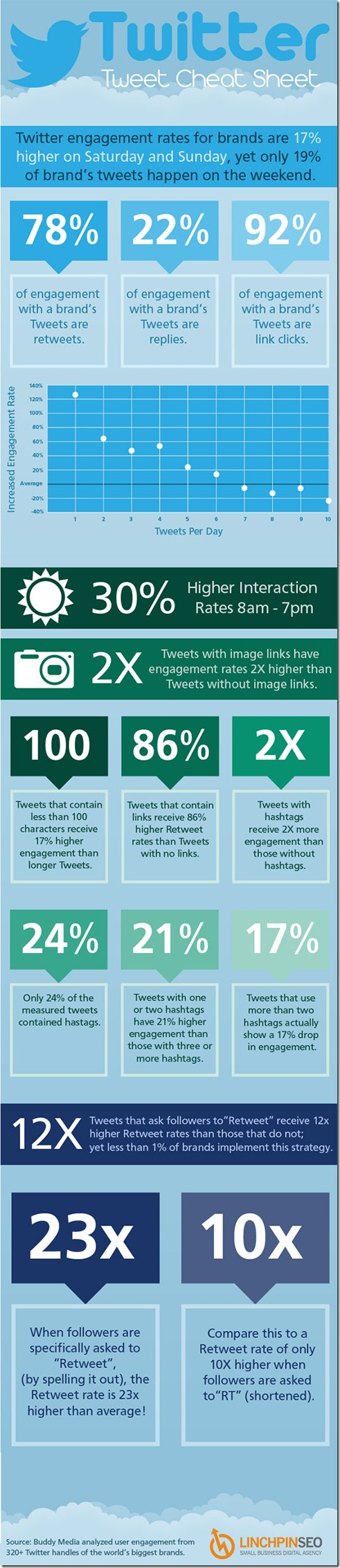 Infographic-Twitter-Tweet-Cheat-Sheet