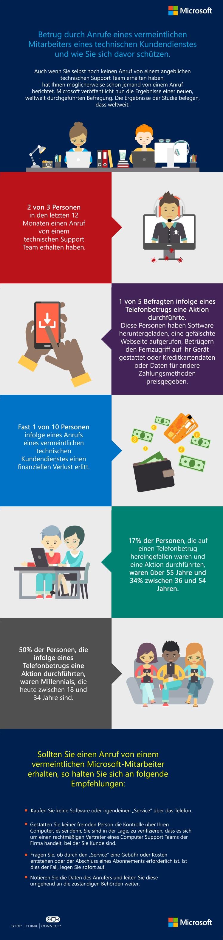 Microsoft Betrugsfälle Infografik.jpg